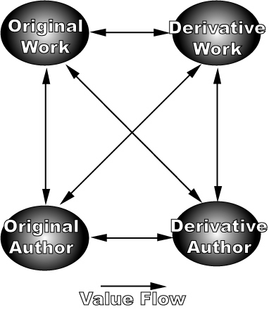 Derivative Works Value Network